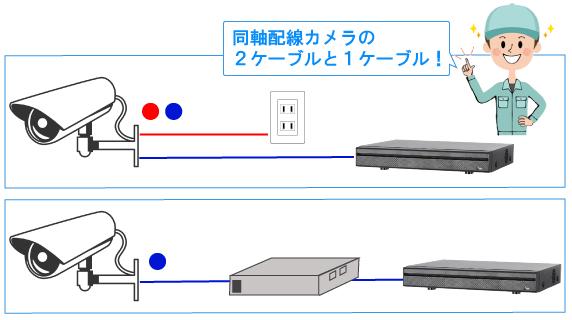 同軸カメラの配線